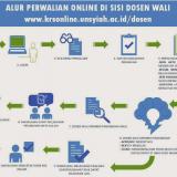 Alur Perwalian & KRS Online Semester Genap 2014/2015